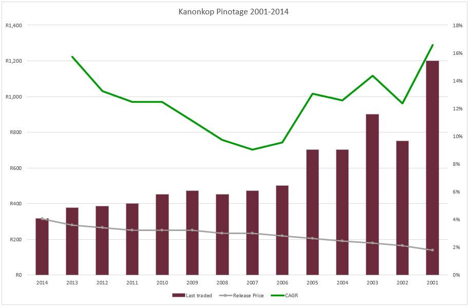 Kanonkop graph 2001-2014