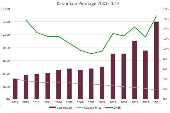 Kanonkop Pinotage 2001-2014 investment graph